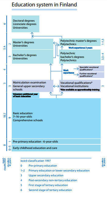 Finnish ed system structure.png